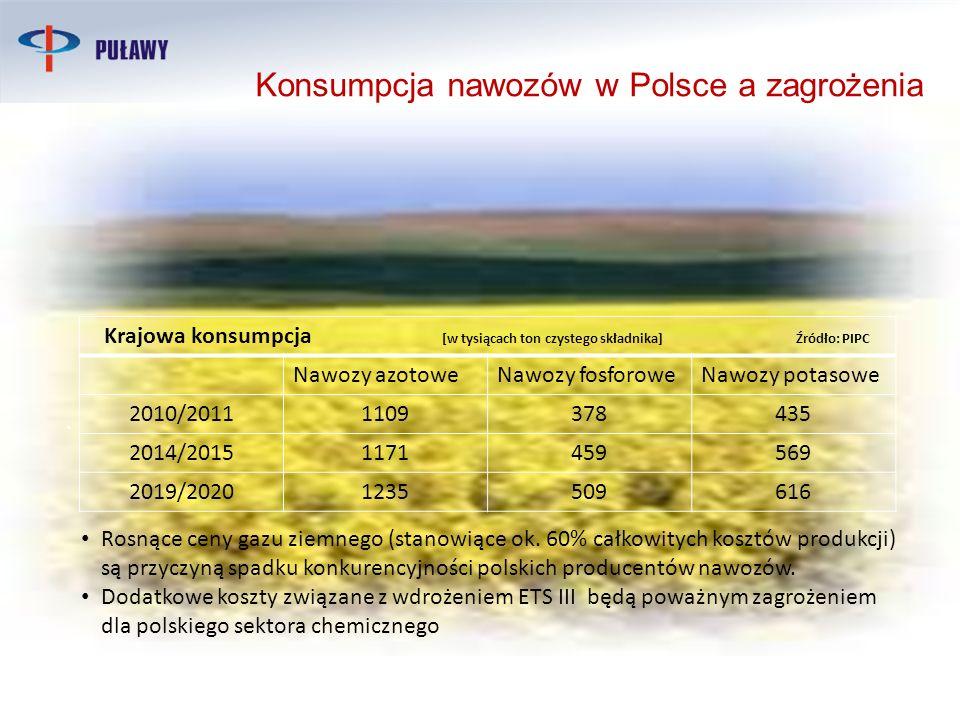Konsumpcja nawozów w Polsce a zagrożenia