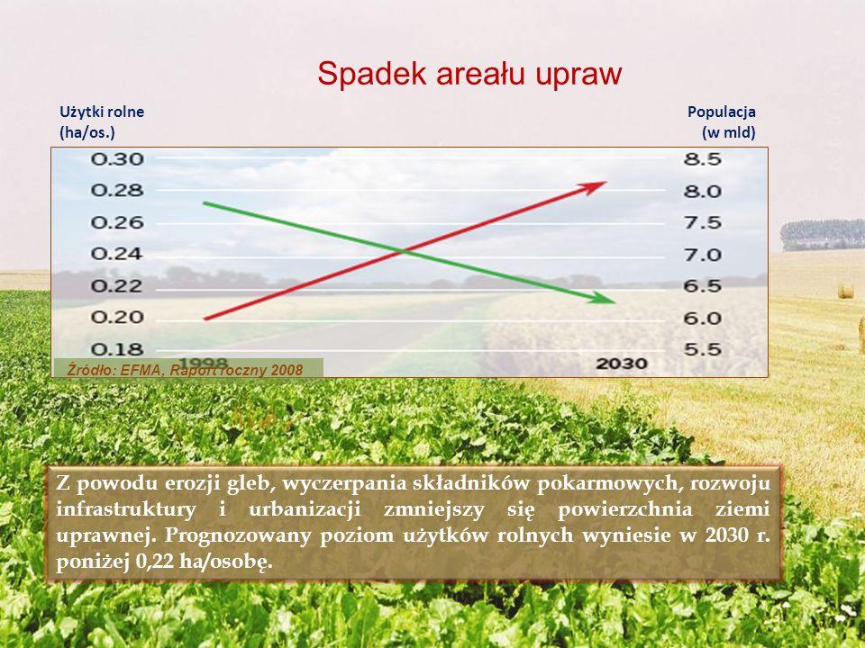 Spadek areału upraw Użytki rolne. (ha/os.) Populacja. (w mld) Źródło: EFMA, Raport roczny 2008.