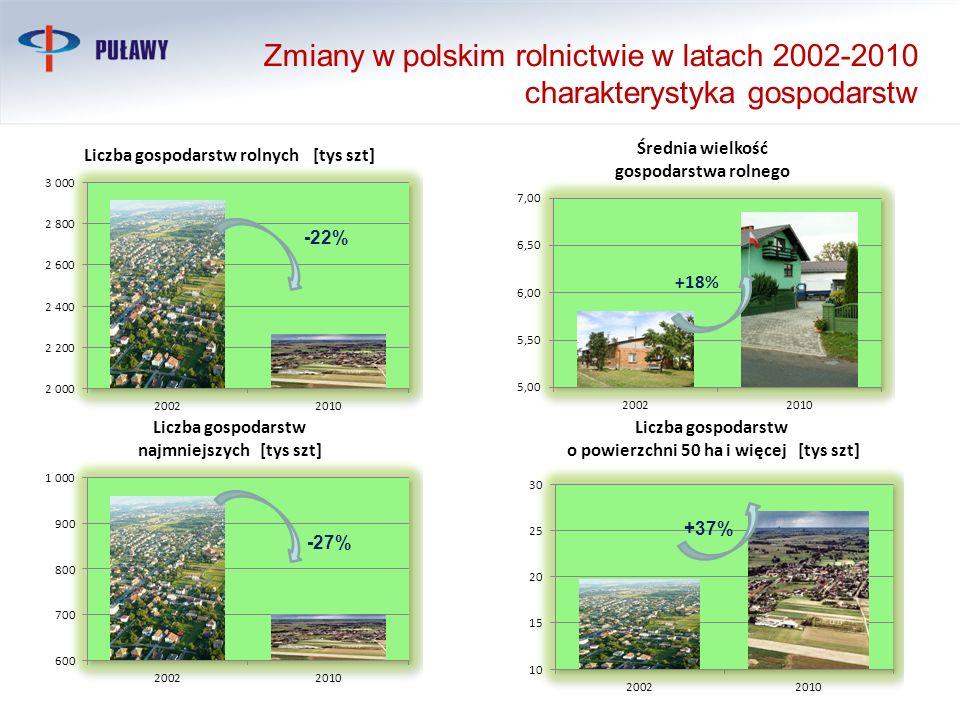 Zmiany w polskim rolnictwie w latach 2002-2010 charakterystyka gospodarstw