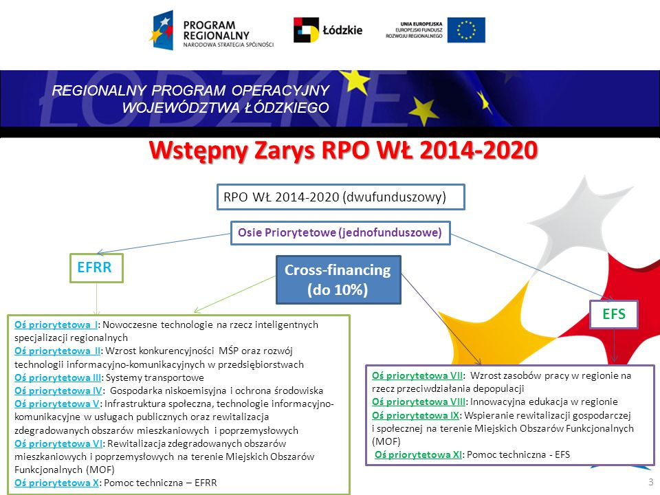 Wstępny Zarys RPO WŁ 2014-2020 EFRR Cross-financing (do 10%) EFS