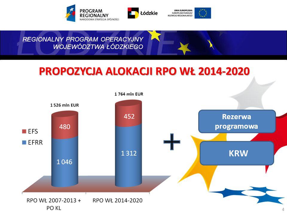 PROPOZYCJA ALOKACJI RPO WŁ 2014-2020