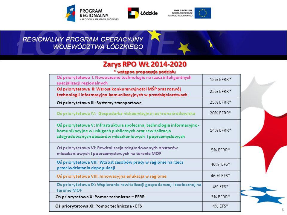 Zarys RPO WŁ 2014-2020 * wstępna propozycja podziału