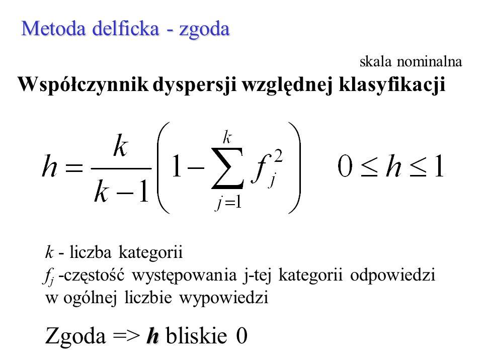 Zgoda => h bliskie 0 Metoda delficka - zgoda