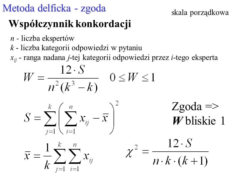 Zgoda => W bliskie 1 Metoda delficka - zgoda