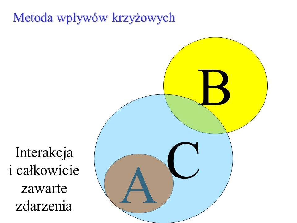 B C A Interakcja i całkowicie zawarte zdarzenia