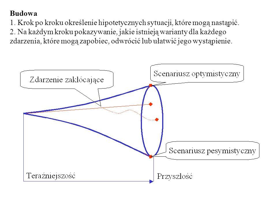 Budowa 1. Krok po kroku określenie hipotetycznych sytuacji, które mogą nastąpić.