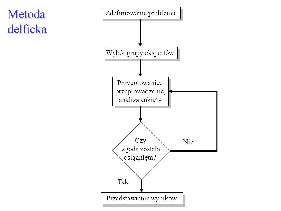 Metoda delficka Zdefiniowanie problemu Wybór grupy ekspertów