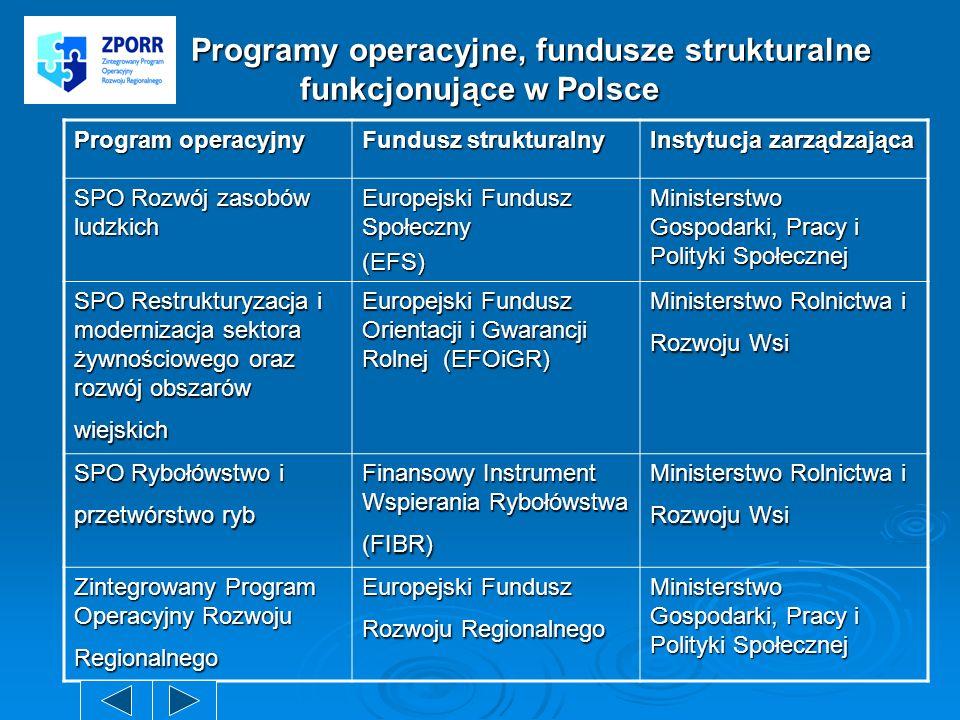 Programy operacyjne, fundusze strukturalne funkcjonujące w Polsce