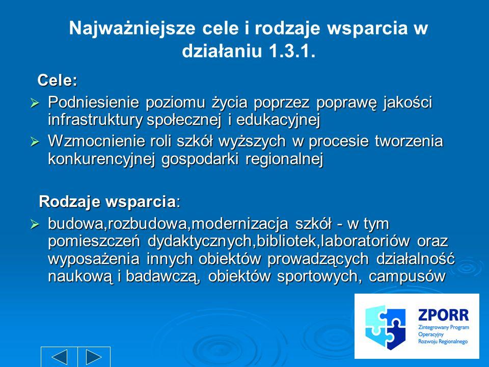 Najważniejsze cele i rodzaje wsparcia w działaniu 1.3.1.