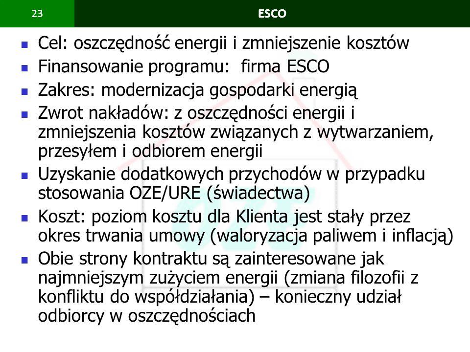 Cel: oszczędność energii i zmniejszenie kosztów