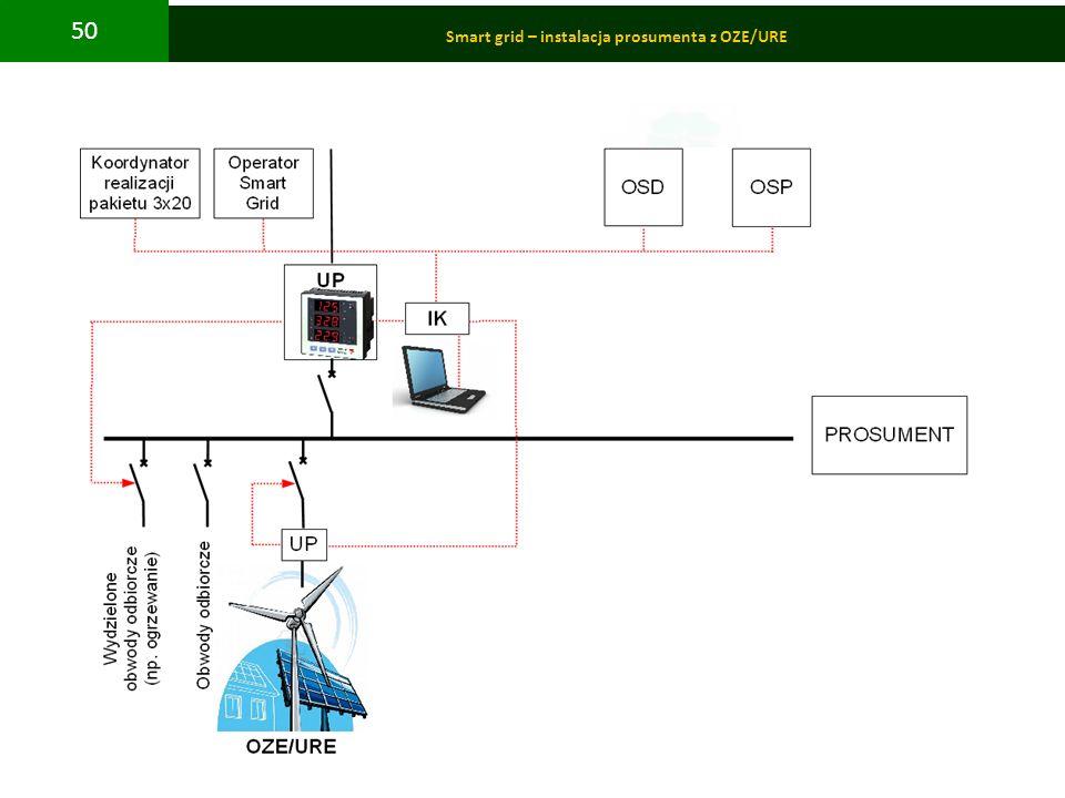 Smart grid – instalacja prosumenta z OZE/URE