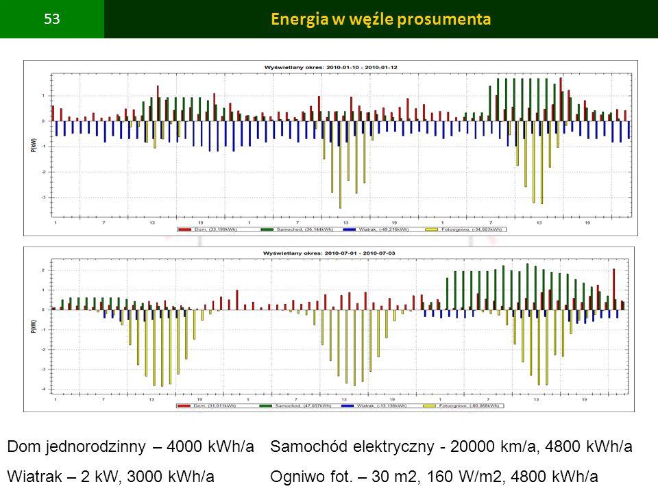 Energia w węźle prosumenta