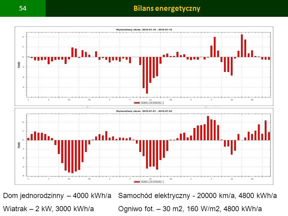 Bilans energetyczny Dom jednorodzinny – 4000 kWh/a Samochód elektryczny - 20000 km/a, 4800 kWh/a.