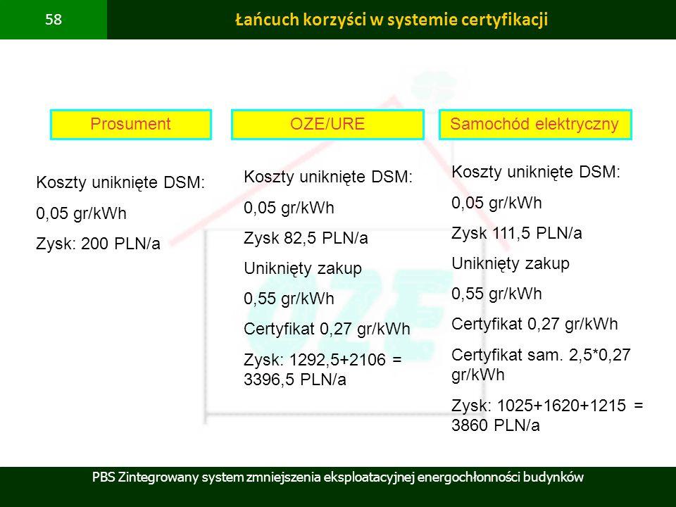 Łańcuch korzyści w systemie certyfikacji
