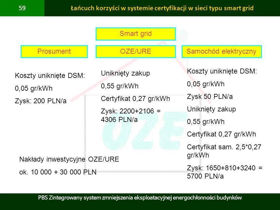 Łańcuch korzyści w systemie certyfikacji w sieci typu smart grid