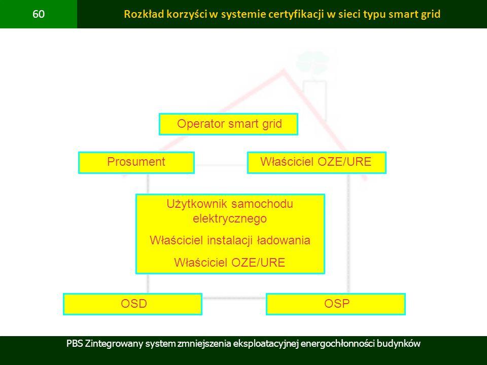 Rozkład korzyści w systemie certyfikacji w sieci typu smart grid
