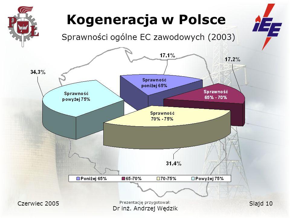 Kogeneracja w Polsce Sprawności ogólne EC zawodowych (2003)