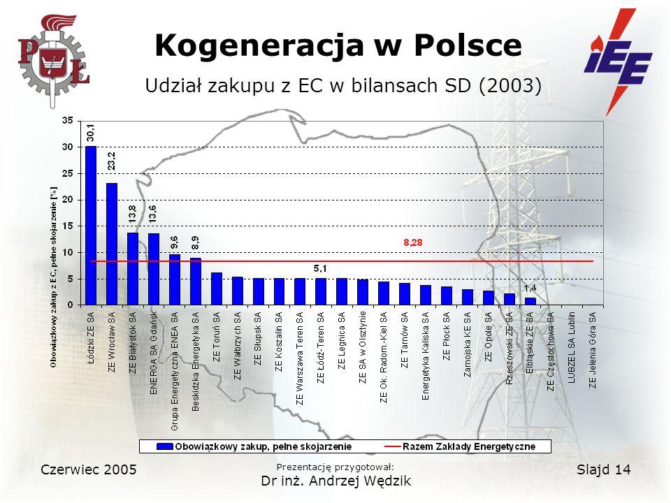 Kogeneracja w Polsce Udział zakupu z EC w bilansach SD (2003)