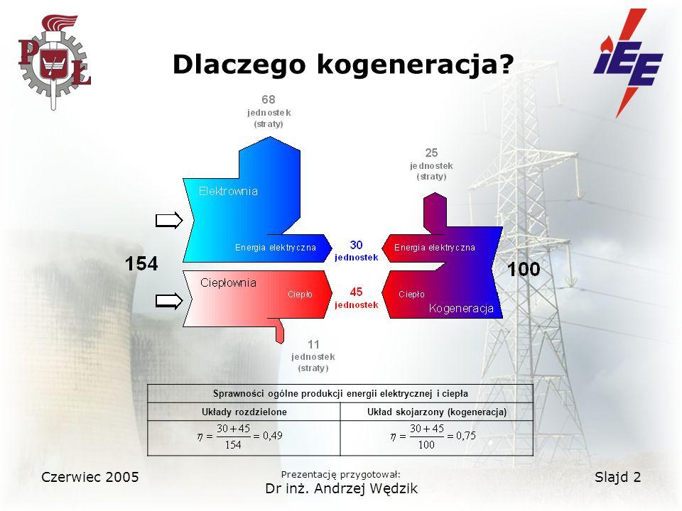 Dlaczego kogeneracja Czerwiec 2005 Dr inż. Andrzej Wędzik