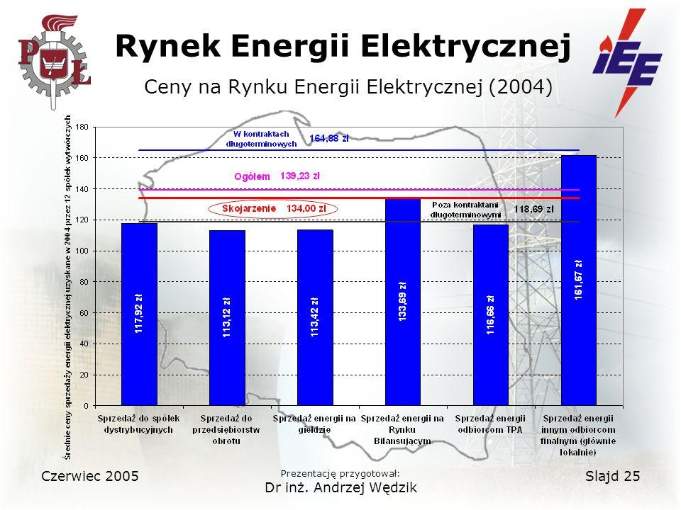 Rynek Energii Elektrycznej Ceny na Rynku Energii Elektrycznej (2004)