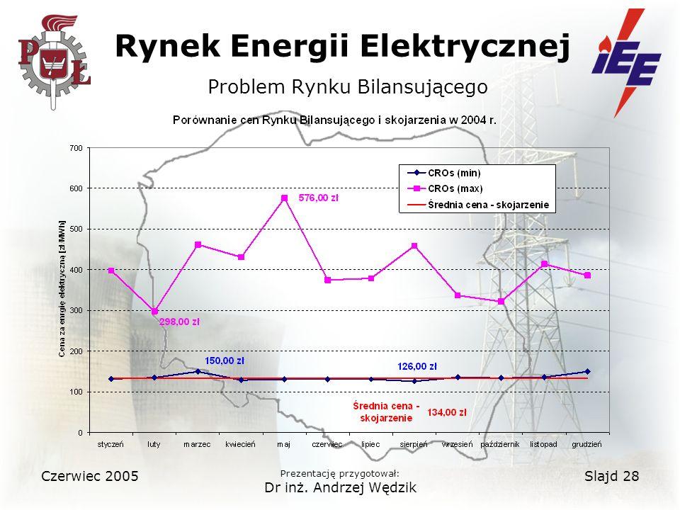 Rynek Energii Elektrycznej Problem Rynku Bilansującego