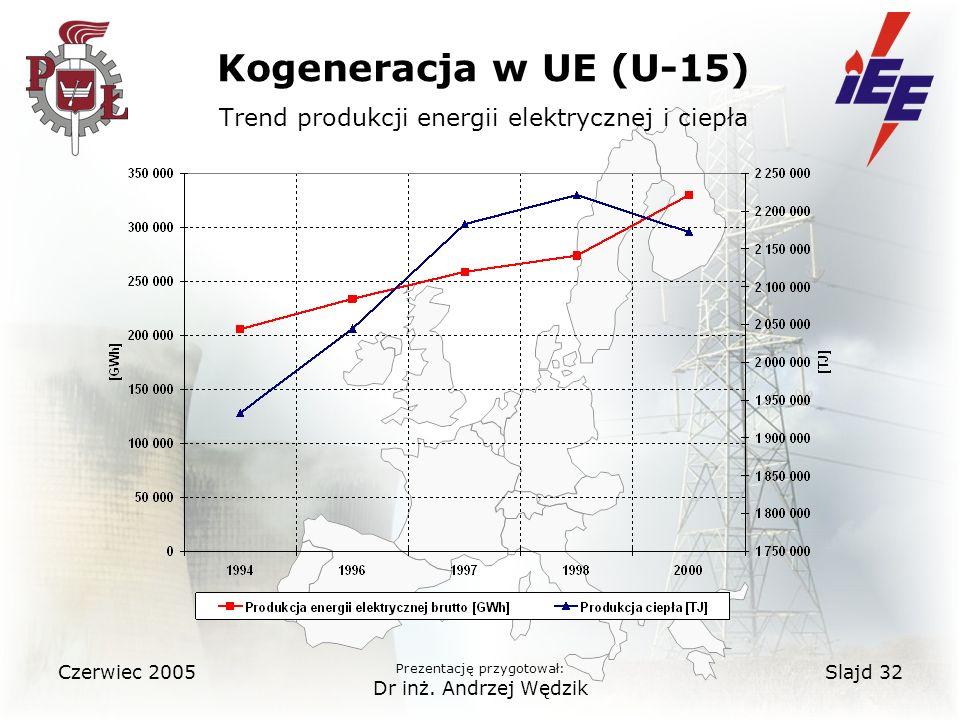 Kogeneracja w UE (U-15) Trend produkcji energii elektrycznej i ciepła