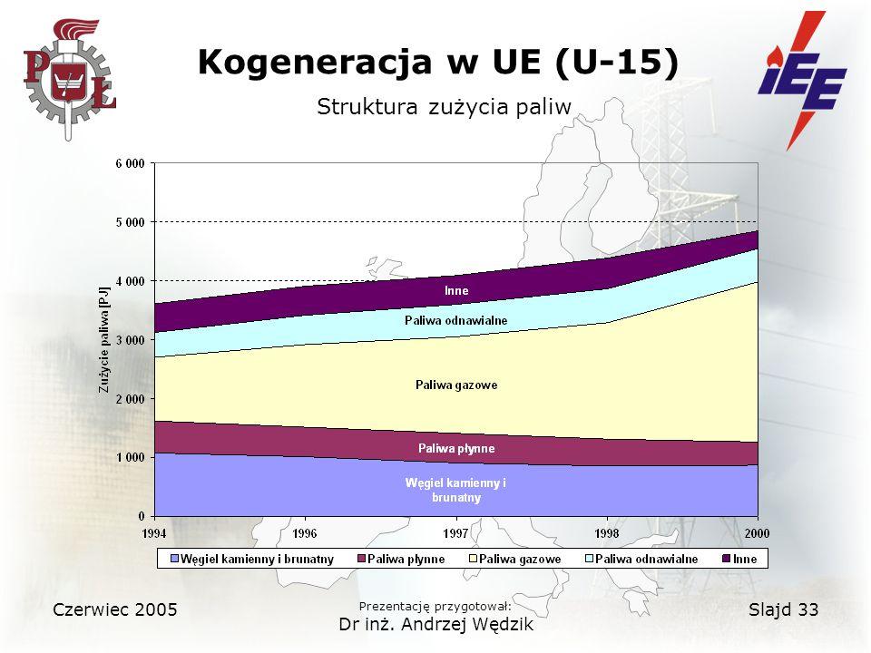 Kogeneracja w UE (U-15) Struktura zużycia paliw