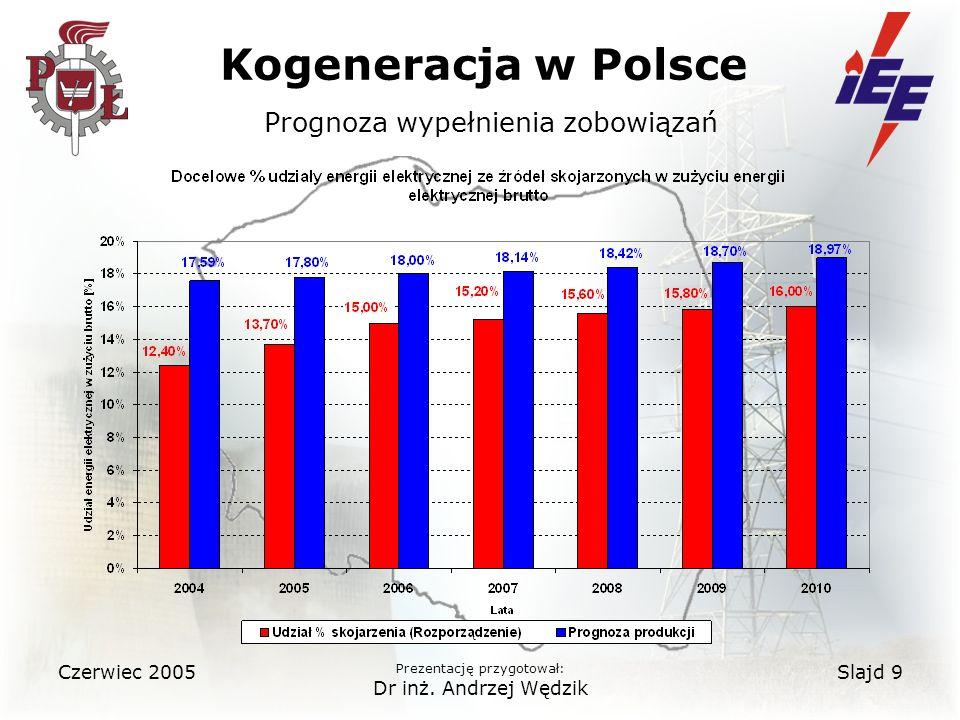 Kogeneracja w Polsce Prognoza wypełnienia zobowiązań