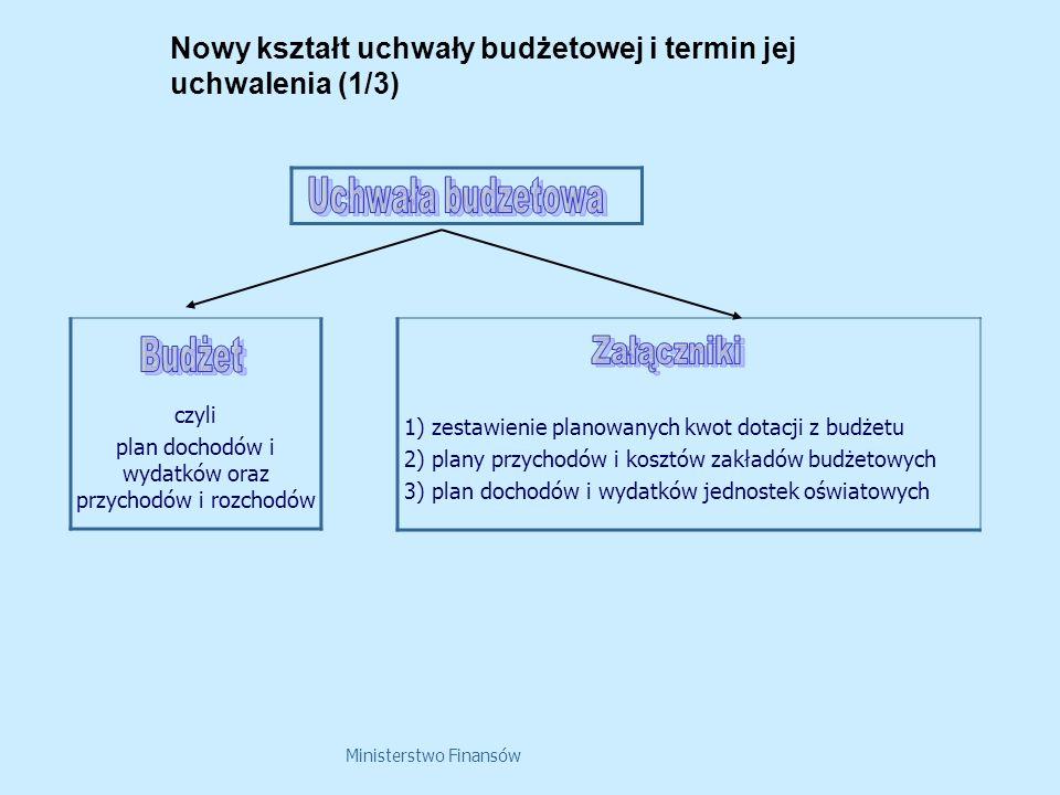 Nowy kształt uchwały budżetowej i termin jej uchwalenia (1/3)