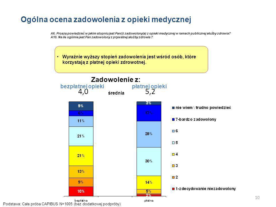 4,0 5,2 Ogólna ocena zadowolenia z opieki medycznej Zadowolenie z: