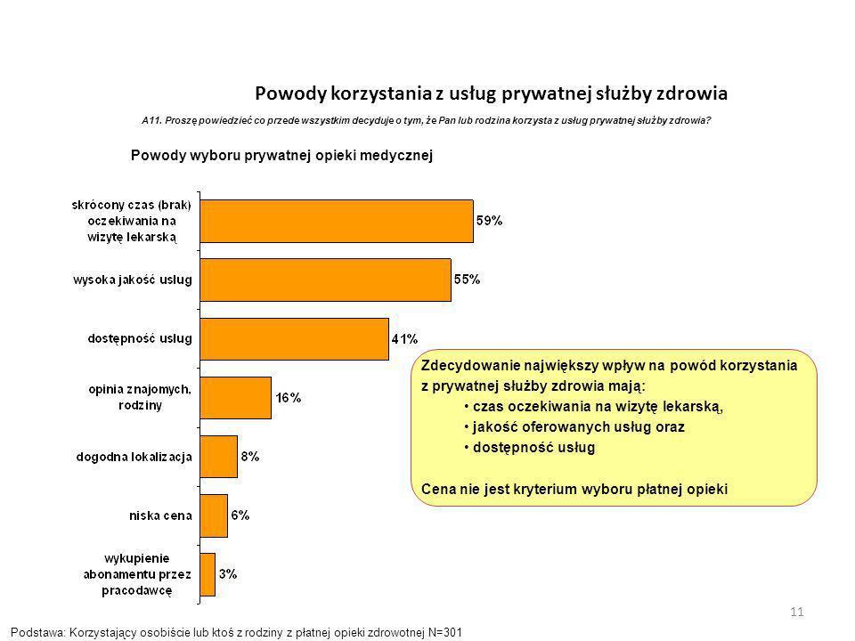 Powody korzystania z usług prywatnej służby zdrowia