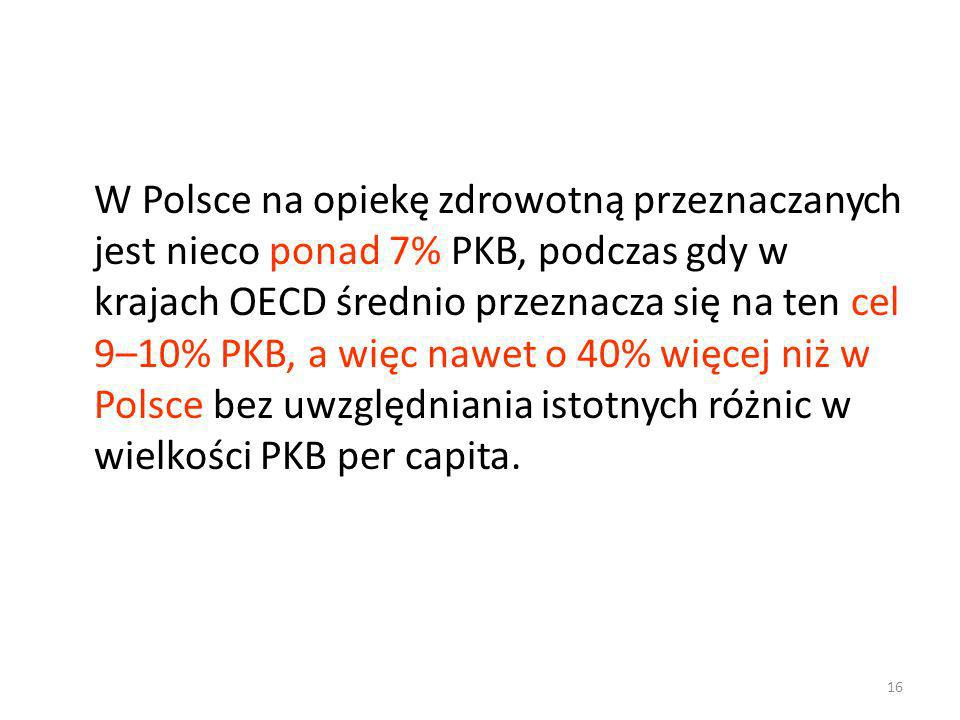 W Polsce na opiekę zdrowotną przeznaczanych jest nieco ponad 7% PKB, podczas gdy w krajach OECD średnio przeznacza się na ten cel 9–10% PKB, a więc nawet o 40% więcej niż w Polsce bez uwzględniania istotnych różnic w wielkości PKB per capita.