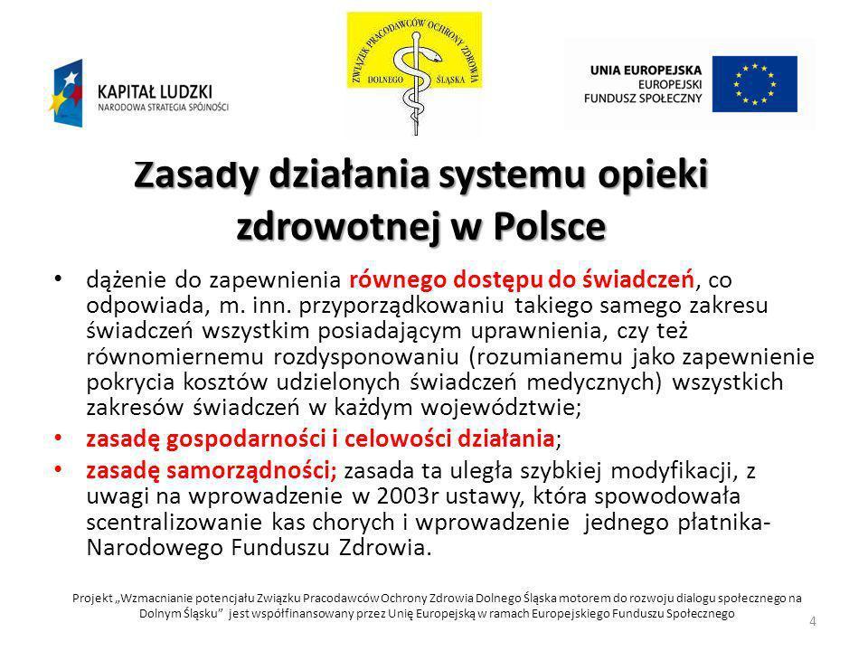 Zasady działania systemu opieki zdrowotnej w Polsce