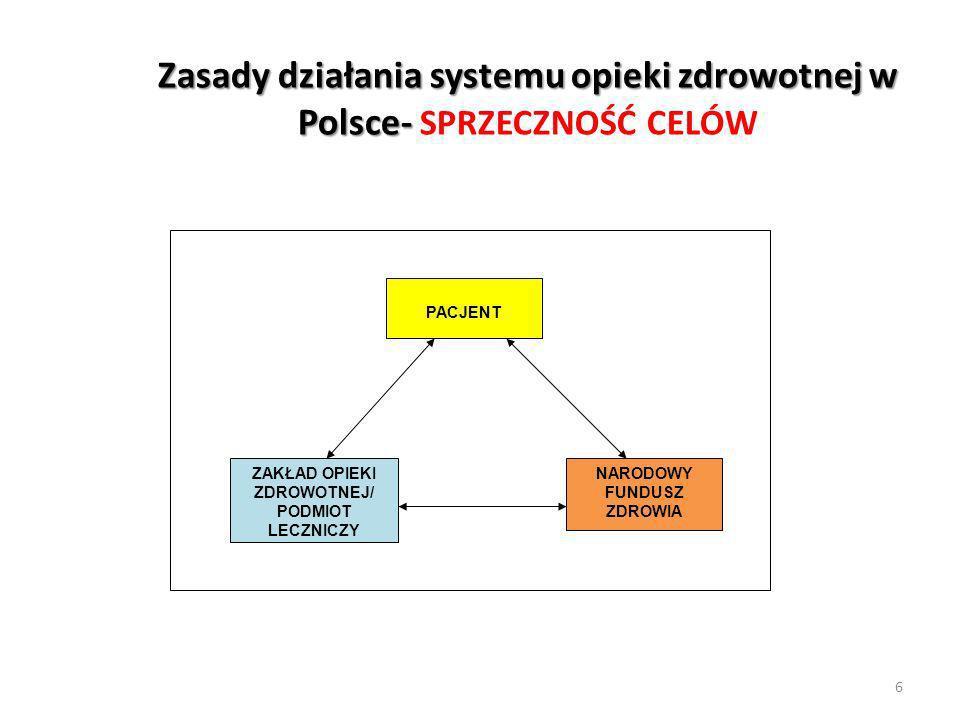 Zasady działania systemu opieki zdrowotnej w Polsce- SPRZECZNOŚĆ CELÓW