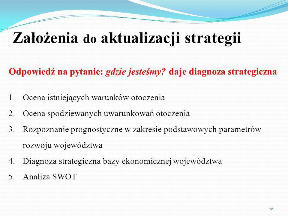 Założenia do aktualizacji strategii