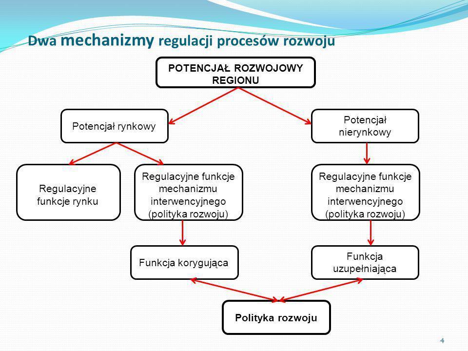 Dwa mechanizmy regulacji procesów rozwoju
