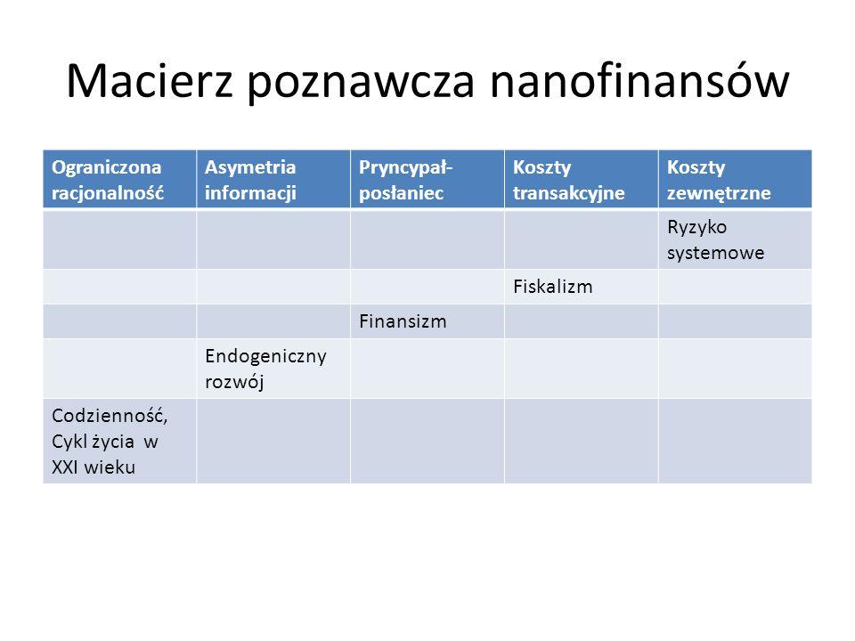 Macierz poznawcza nanofinansów