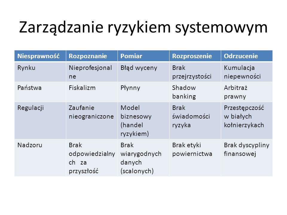 Zarządzanie ryzykiem systemowym