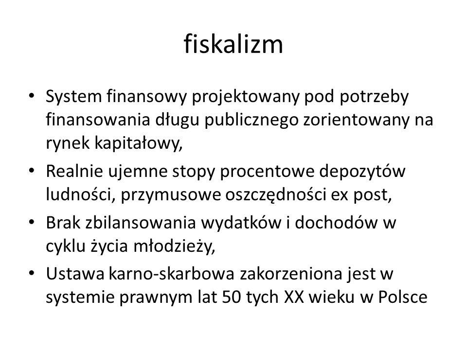 fiskalizm System finansowy projektowany pod potrzeby finansowania długu publicznego zorientowany na rynek kapitałowy,