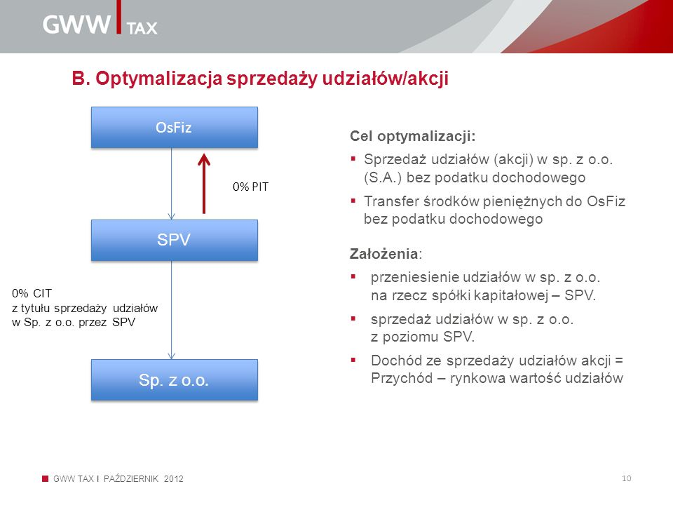 B. Optymalizacja sprzedaży udziałów/akcji
