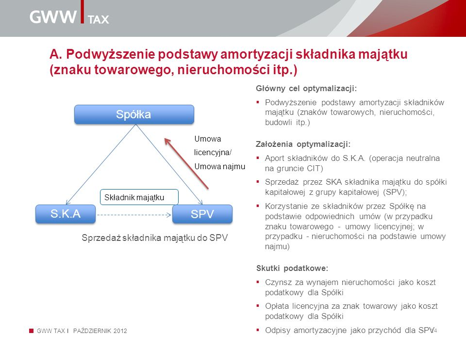 A. Podwyższenie podstawy amortyzacji składnika majątku (znaku towarowego, nieruchomości itp.)