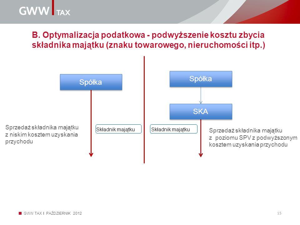 B. Optymalizacja podatkowa - podwyższenie kosztu zbycia składnika majątku (znaku towarowego, nieruchomości itp.)