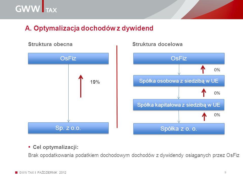 A. Optymalizacja dochodów z dywidend