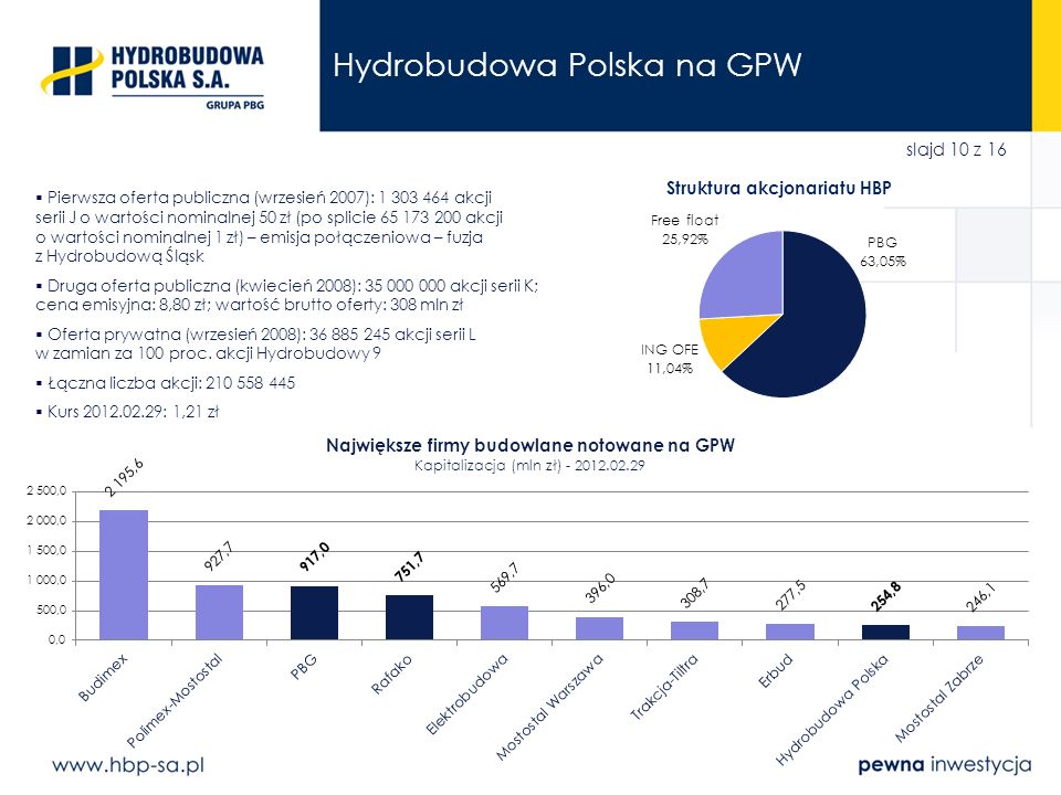 Hydrobudowa Polska na GPW