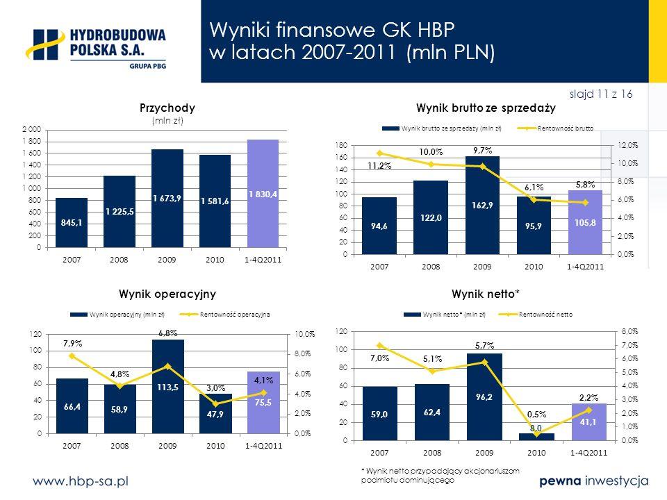 Wyniki finansowe GK HBP w latach 2007-2011 (mln PLN)