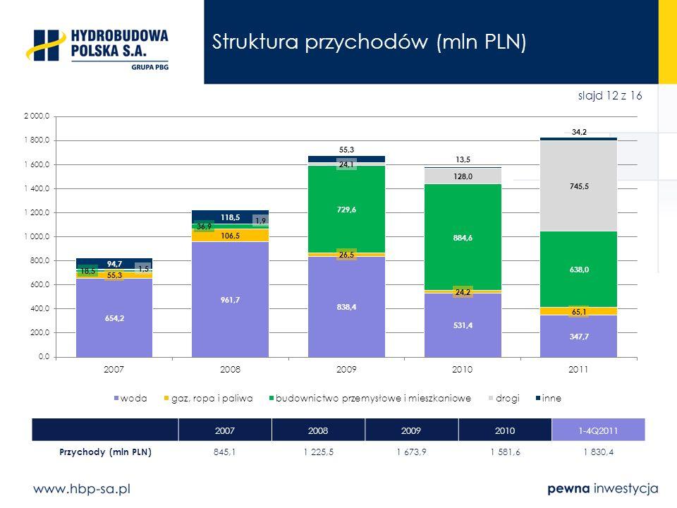 Struktura przychodów (mln PLN)