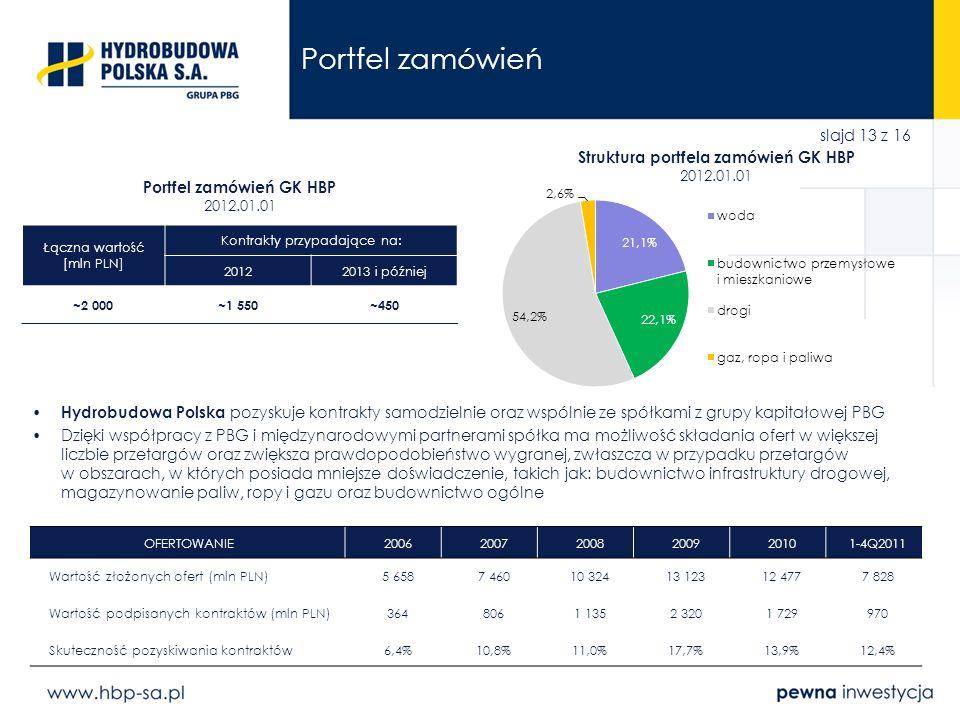 Portfel zamówień Struktura portfela zamówień GK HBP 2012.01.01