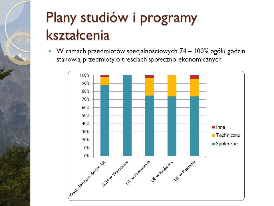 Plany studiów i programy kształcenia