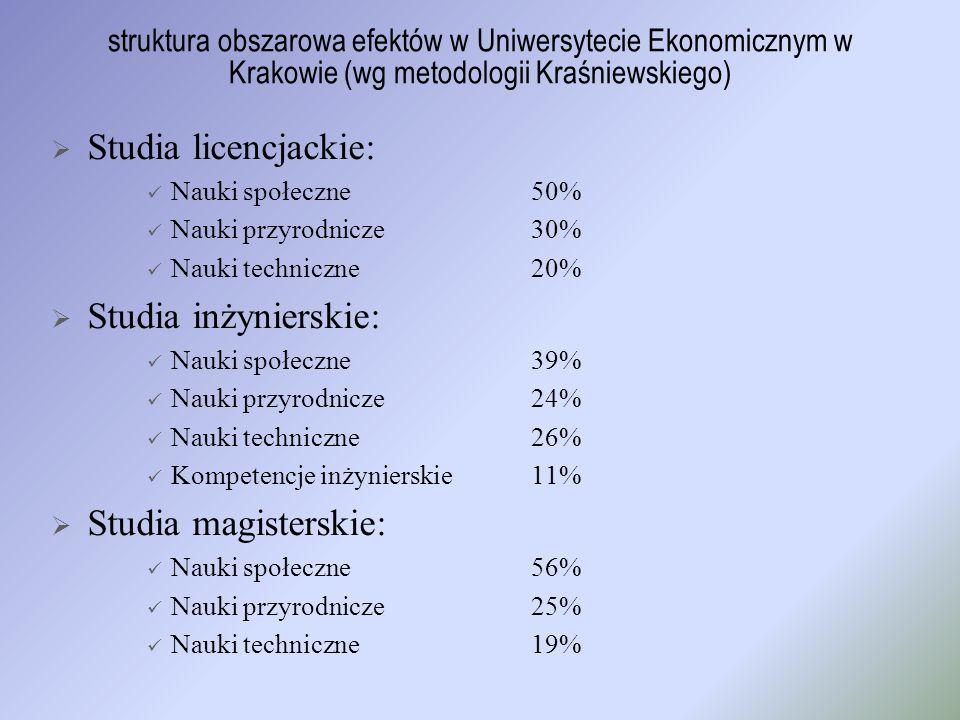 Studia licencjackie: Studia inżynierskie: Studia magisterskie: