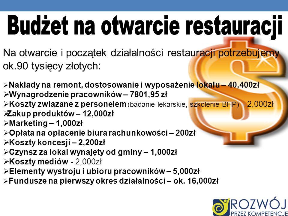 Budżet na otwarcie restauracji